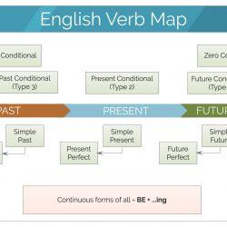 English Verb Map