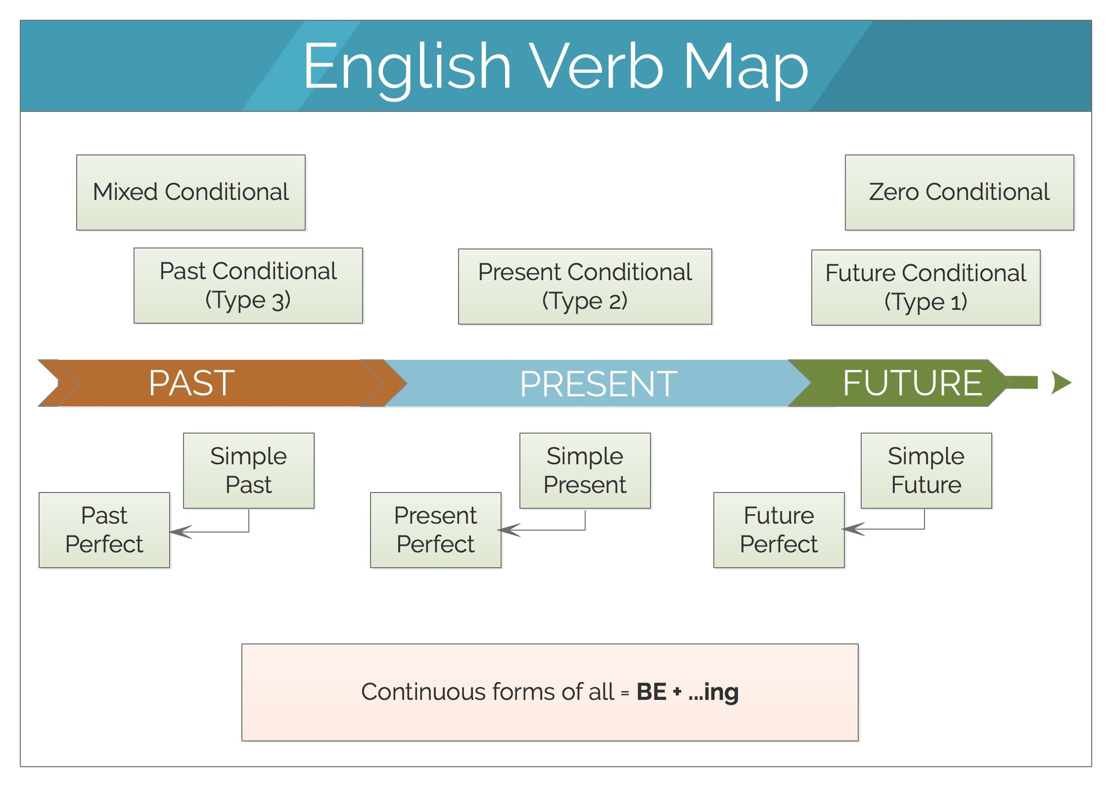 English Verb Map