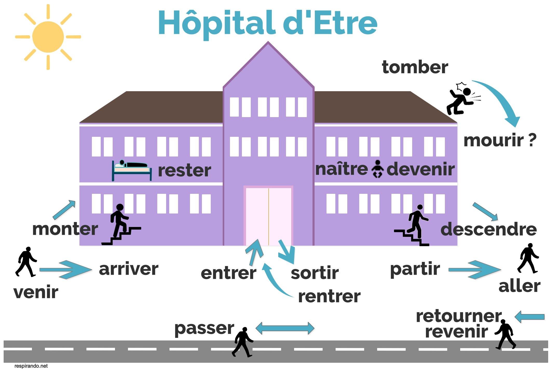 Hôpital d'être