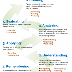 Bloom's Taxonomy (revised)